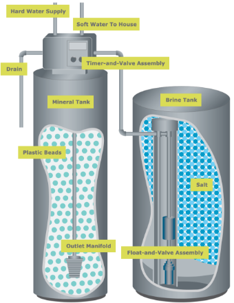 Water Softener: How It Works
