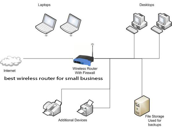 Best Wireless Router for Small Business