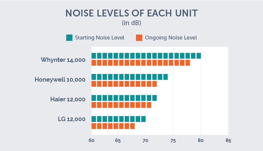 portable ac noise levels