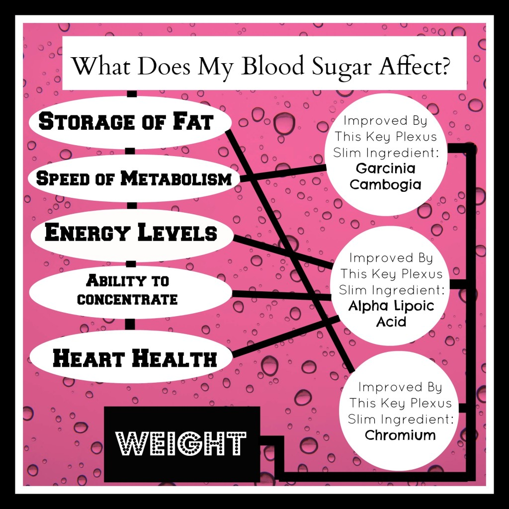 Infogram Blood Sugar