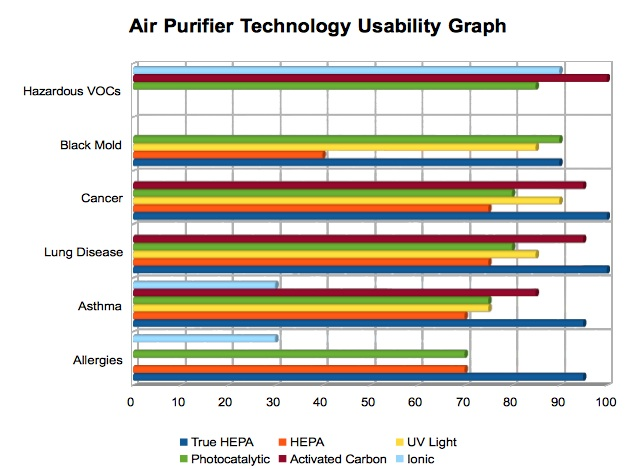 air purifier usability graph
