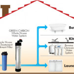 Water Purifier Systems - Water Purifying Systems Available for Your Whole House.